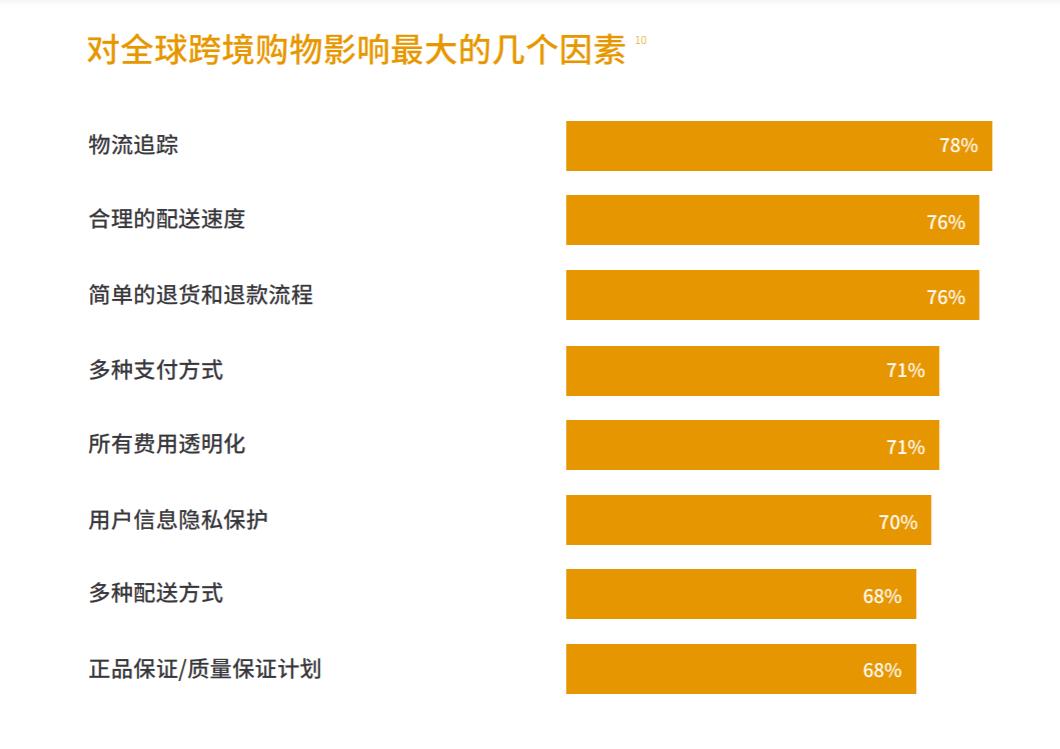 2021年从全球购物者视角出发,中国跨境卖家如何赢得消费者青睐!(1)