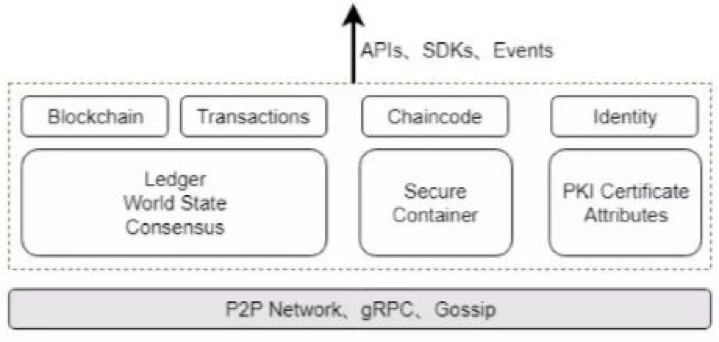 Chain Lesson | An Introduction to Hyperledger—Fabric Operation
